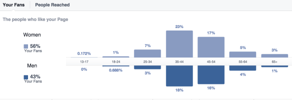 Carrie Little Facebook Statistics