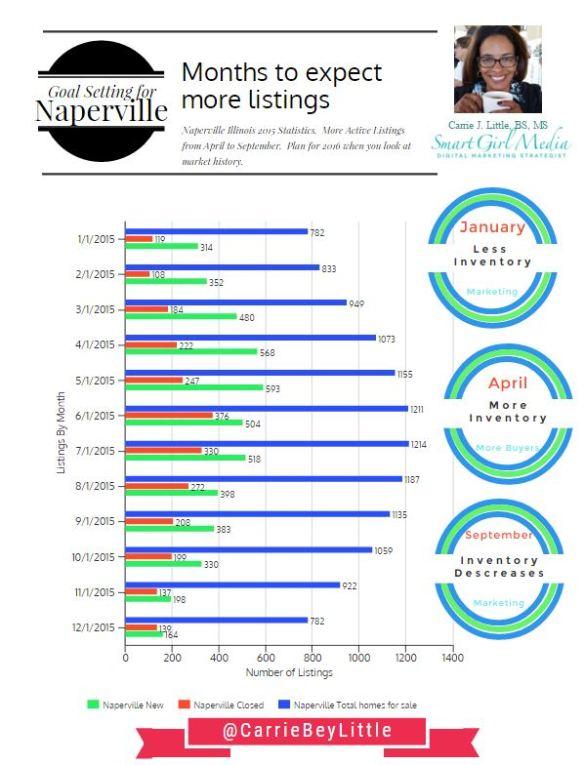naperville info graphic